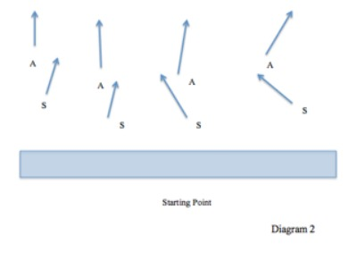Basic Field Combat Tactics Part 2 Diagram 2 | AirsoftWarrior.net