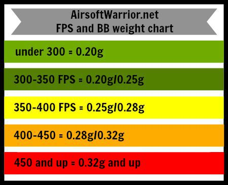 AirsoftWarrior.net FPS and BB weight chart | AirsoftWarrior.net