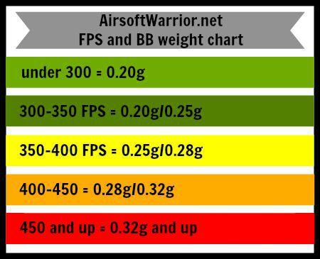 AirsoftWarrior.net FPS and BB weight chart | AirsoftWarrior.net